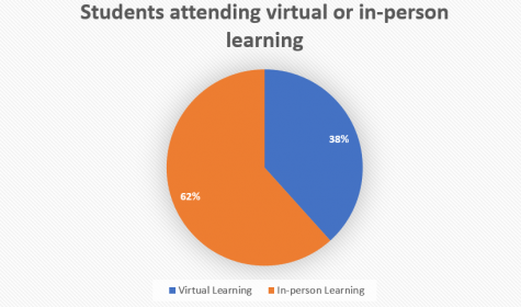 62% of students are returning to in-person learning and 38% of students are staying virtual.