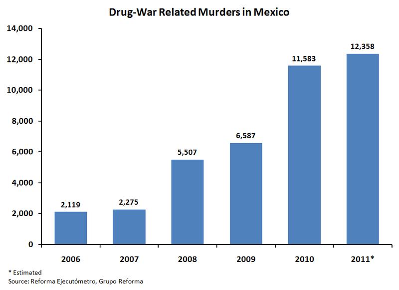 Drug war graph